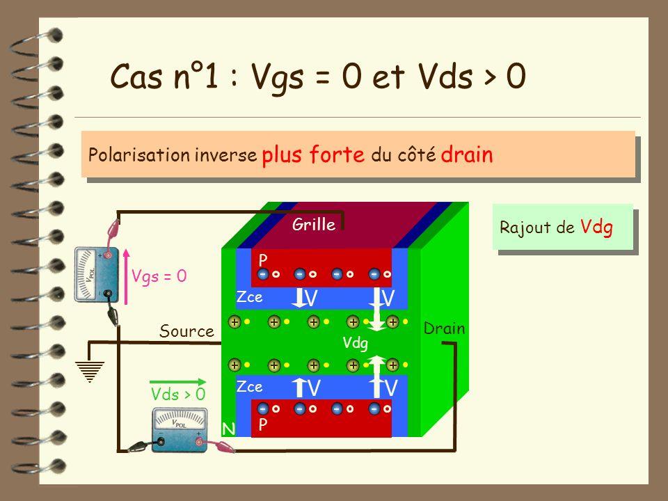 Source N Vgs = 0 Vds > 0 Drain Cas n°1 : Vgs = 0 et Vds > 0 P Grille P Zce Rajout de Vdg V V V V Polarisation inverse plus forte du côté drain Vdg
