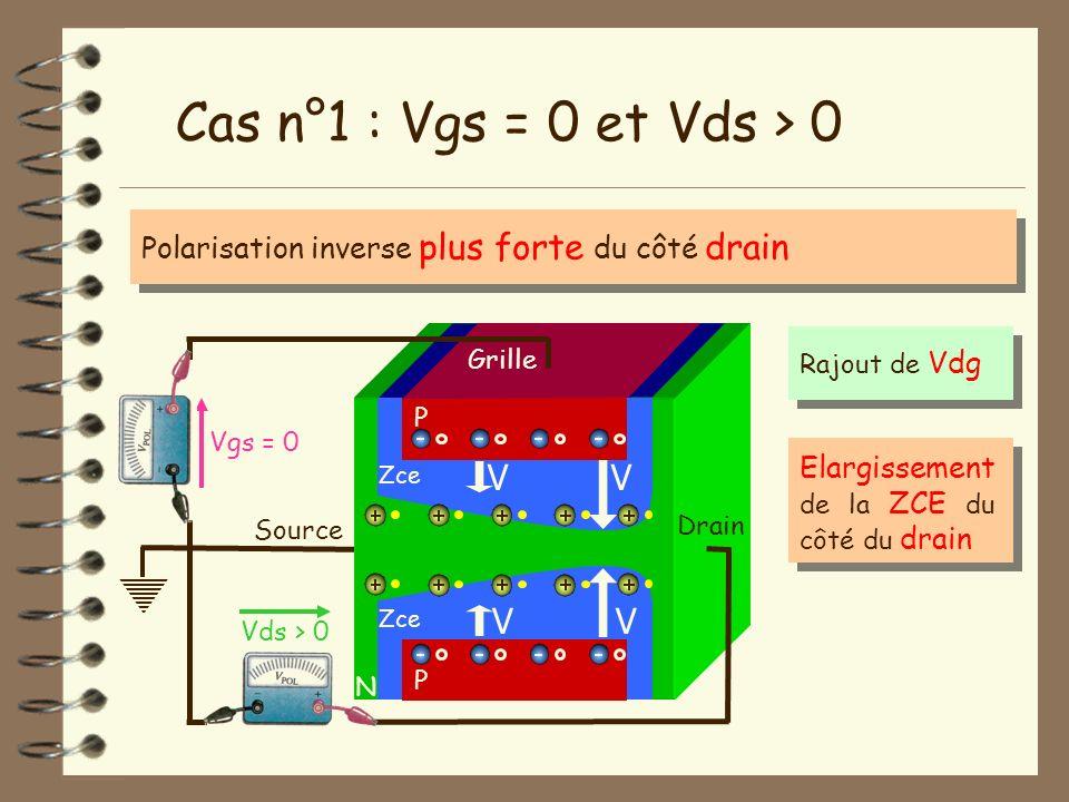 Source N Vgs = 0 Vds > 0 Drain Cas n°1 : Vgs = 0 et Vds > 0 P Grille P Zce V V V V Polarisation inverse plus forte du côté drain Elargissement de la Z