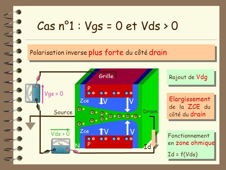Source N Vgs = 0 Vds > 0 Drain Cas n°1 : Vgs = 0 et Vds > 0 Id P Grille P Zce V V V V Polarisation inverse plus forte du côté drain Fonctionnement en