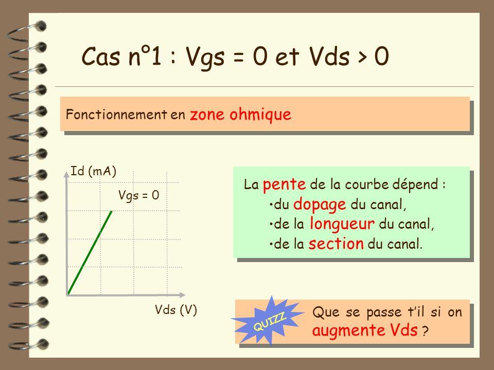 Cas n°1 : Vgs = 0 et Vds > 0 Fonctionnement en zone ohmique Vds (V) Id (mA) Vgs = 0 La pente de la courbe dépend : du dopage du canal, de la longueur