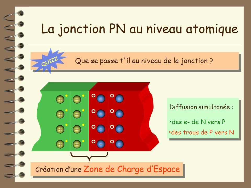 La jonction PN au niveau atomique Création dune Zone de Charge dEspace - - - - + + + + + + + + - - - - Diffusion simultanée : des e- de N vers P des t