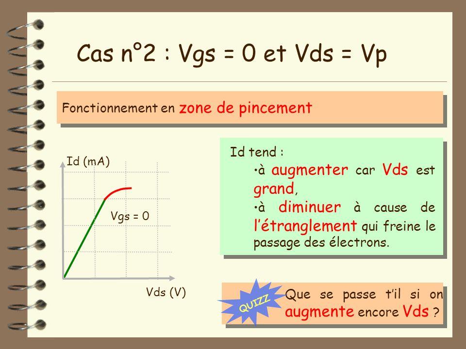 Cas n°2 : Vgs = 0 et Vds = Vp Fonctionnement en zone de pincement Vds (V) Id (mA) Vgs = 0 Id tend : à augmenter car Vds est grand, à diminuer à cause