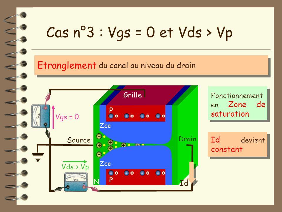 Source N Vgs = 0 Vds > Vp Drain Cas n°3 : Vgs = 0 et Vds > Vp Id P Grille P Zce Etranglement du canal au niveau du drain Fonctionnement en Zone de sat