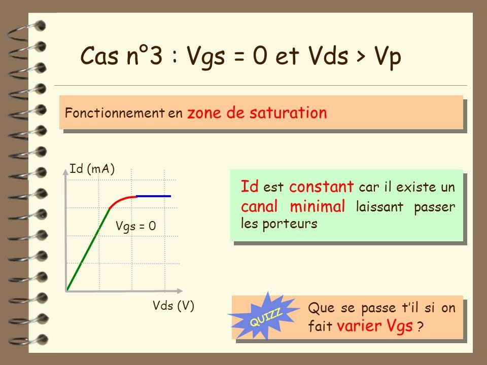 Cas n°3 : Vgs = 0 et Vds > Vp Fonctionnement en zone de saturation Vds (V) Id (mA) Vgs = 0 Id est constant car il existe un canal minimal laissant pas