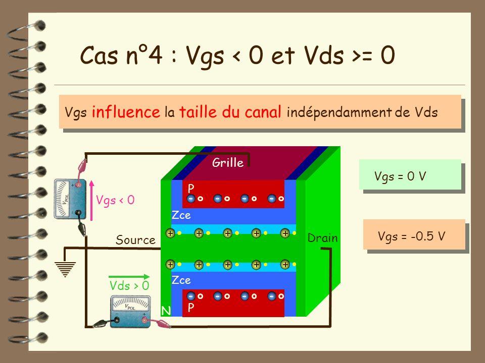 Source N Vgs < 0 Vds > 0 Drain Cas n°4 : Vgs = 0 P Grille P Zce Vgs influence la taille du canal indépendamment de Vds Vgs = 0 VVgs = -0.5 V