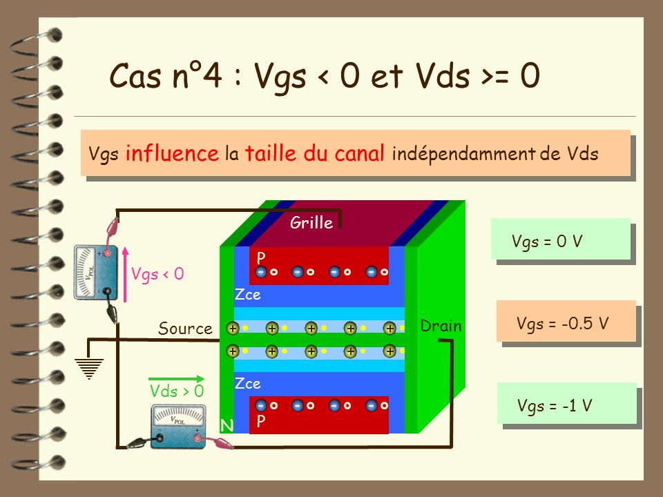 Source N Vgs < 0 Vds > 0 Drain Cas n°4 : Vgs = 0 P Grille P Zce Vgs influence la taille du canal indépendamment de Vds Vgs = 0 VVgs = -0.5 VVgs = -1 V