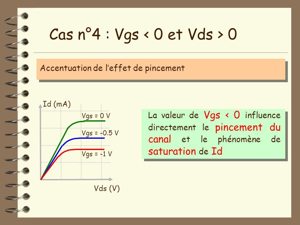 Cas n°4 : Vgs 0 Accentuation de leffet de pincement Vds (V) Id (mA) Vgs = 0 V La valeur de Vgs < 0 influence directement le pincement du canal et le p
