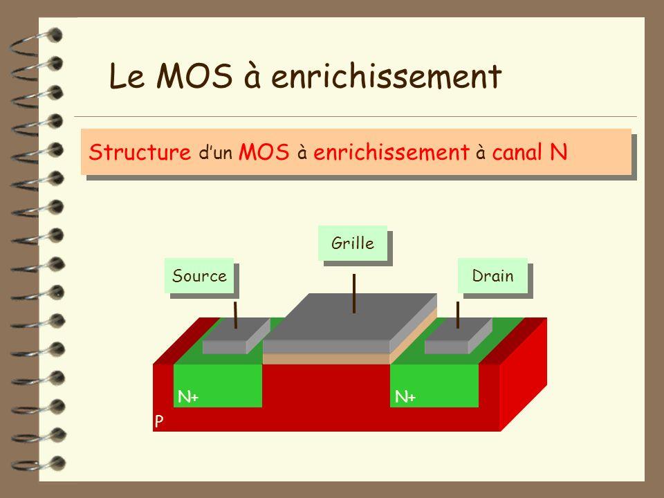 P Le MOS à enrichissement Structure dun MOS à enrichissement à canal N N+ GrilleSourceDrain Isolant
