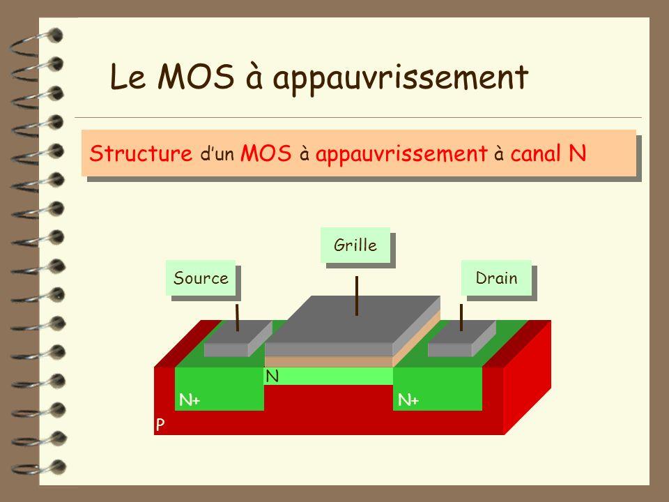 P Le MOS à appauvrissement Structure dun MOS à appauvrissement à canal N N+ Grille SourceDrain Isolant N