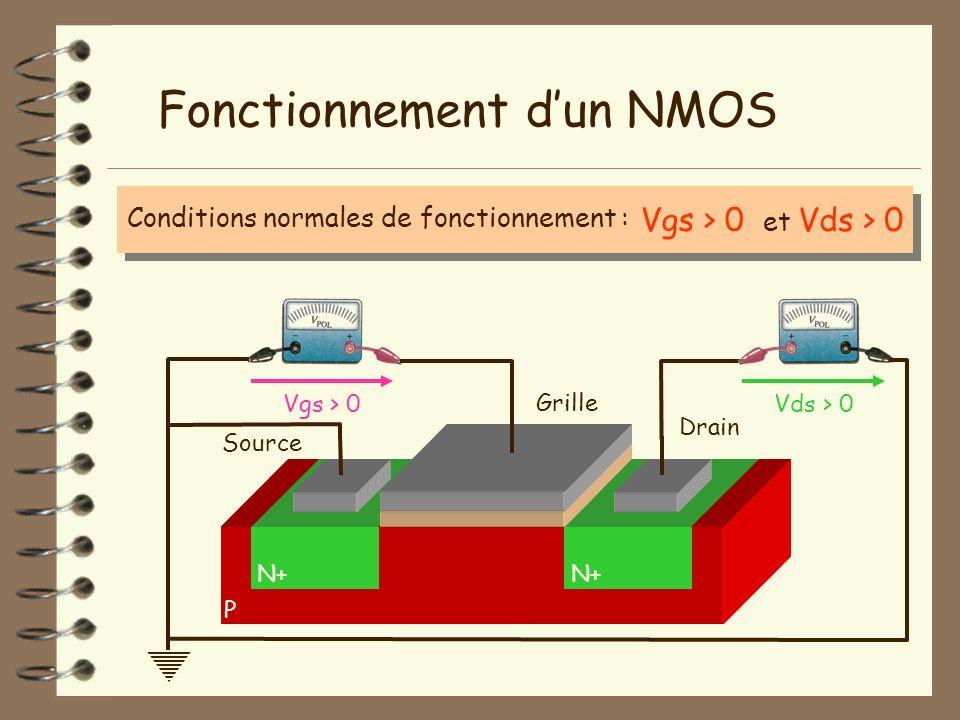 Conditions normales de fonctionnement : P Fonctionnement dun NMOS N+ Isolant Vgs > 0 et Vds > 0 Vgs > 0Vds > 0 Grille Source Drain