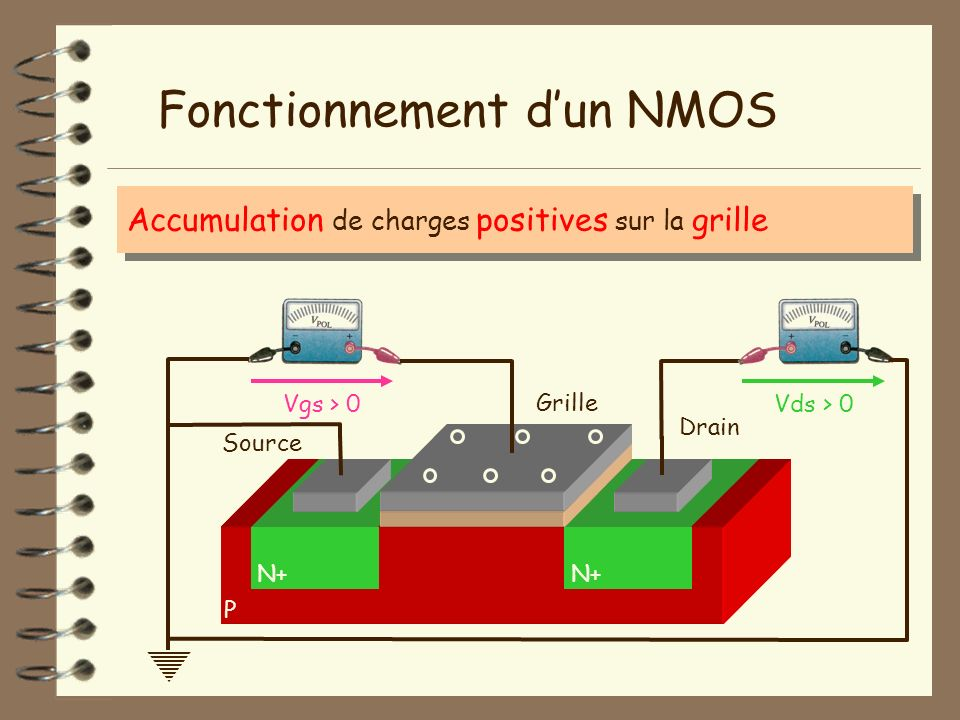 Accumulation de charges positives sur la grille P Fonctionnement dun NMOS N+ Isolant Vgs > 0Vds > 0 Grille Source Drain
