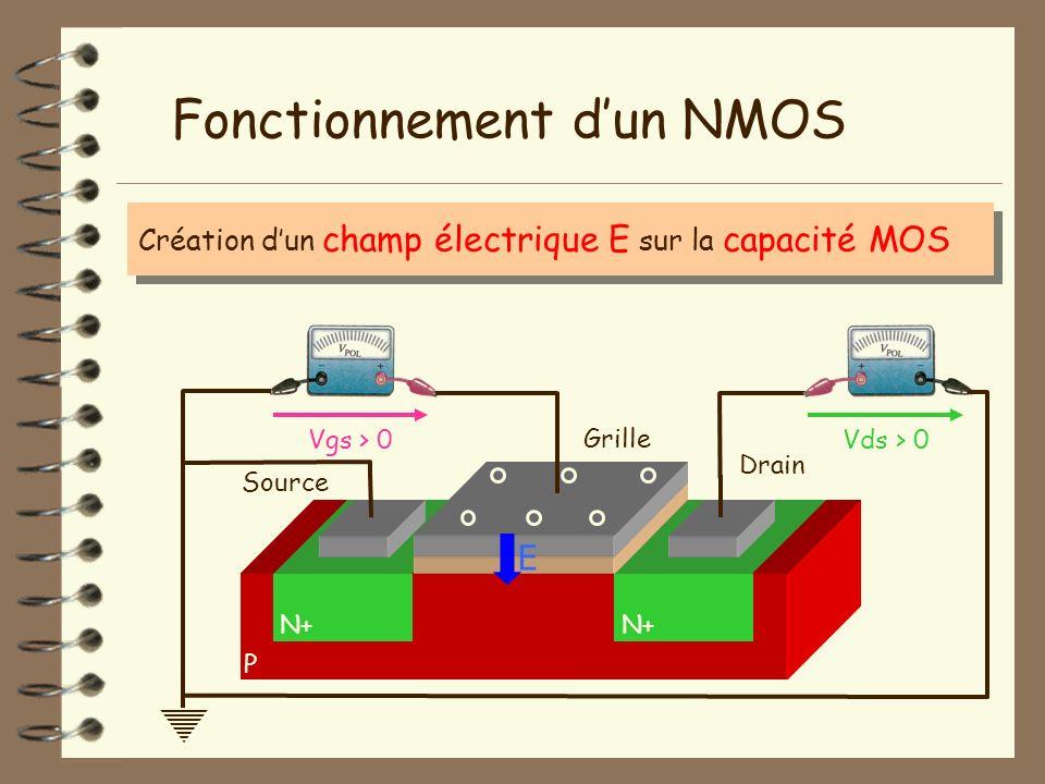Création dun champ électrique E sur la capacité MOS P Fonctionnement dun NMOS N+ Isolant Vgs > 0Vds > 0 Grille Source Drain E