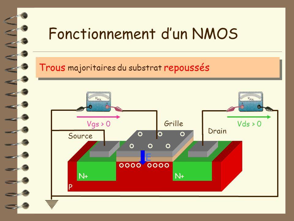Trous majoritaires du substrat repoussés P Fonctionnement dun NMOS N+ Isolant Vgs > 0Vds > 0 Grille Source Drain E