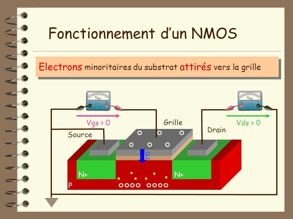 Electrons minoritaires du substrat attirés vers la grille P Fonctionnement dun NMOS N+ Isolant Vgs > 0Vds > 0 Grille Source Drain E