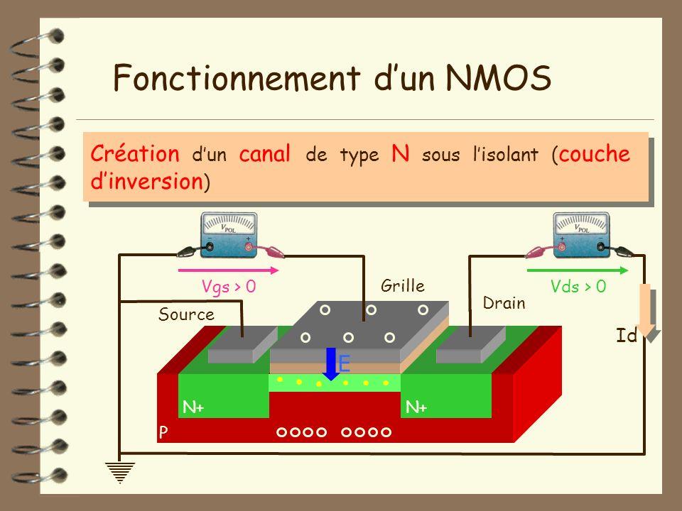 Création dun canal de type N sous lisolant ( couche dinversion ) P Fonctionnement dun NMOS N+ Isolant Vgs > 0Vds > 0 Grille Source Drain E Id