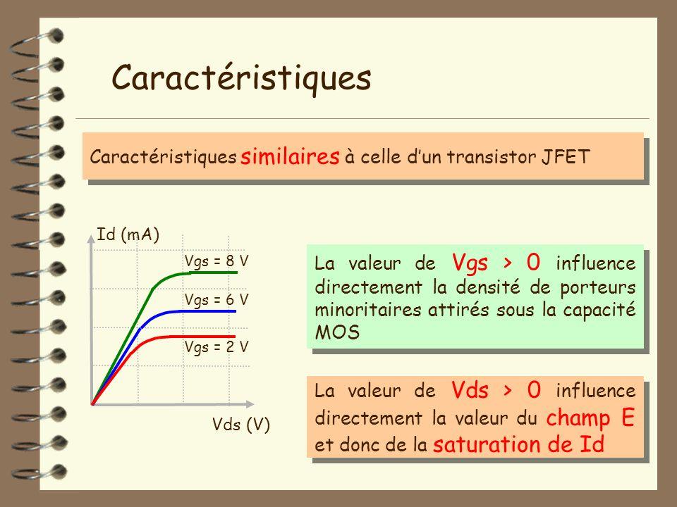 Caractéristiques Caractéristiques similaires à celle dun transistor JFET Vds (V) Id (mA) Vgs = 8 V La valeur de Vgs > 0 influence directement la densi