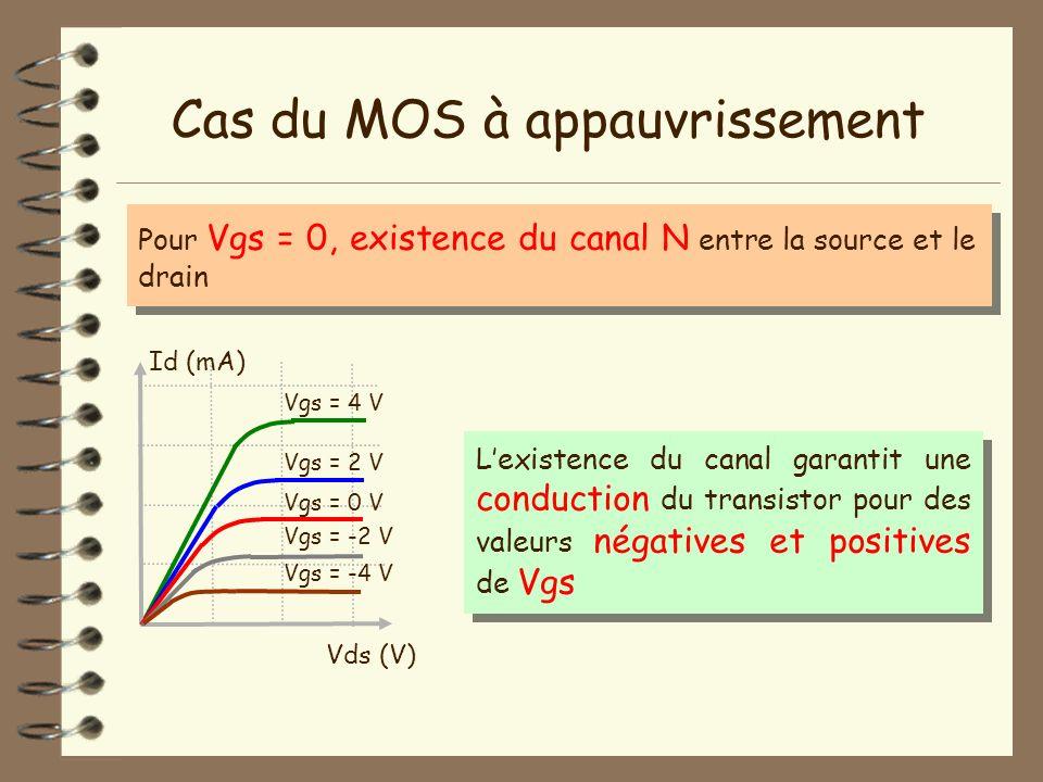 Cas du MOS à appauvrissement Pour Vgs = 0, existence du canal N entre la source et le drain Vds (V) Id (mA) Vgs = 4 V Lexistence du canal garantit une