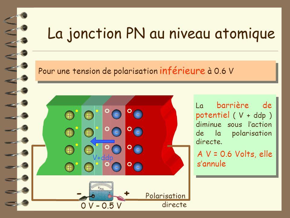 La jonction PN au niveau atomique - - - - + + + + + + + + - - - - Pour une tension de polarisation inférieure à 0.6 V 0 V – 0.5 V Polarisation directe