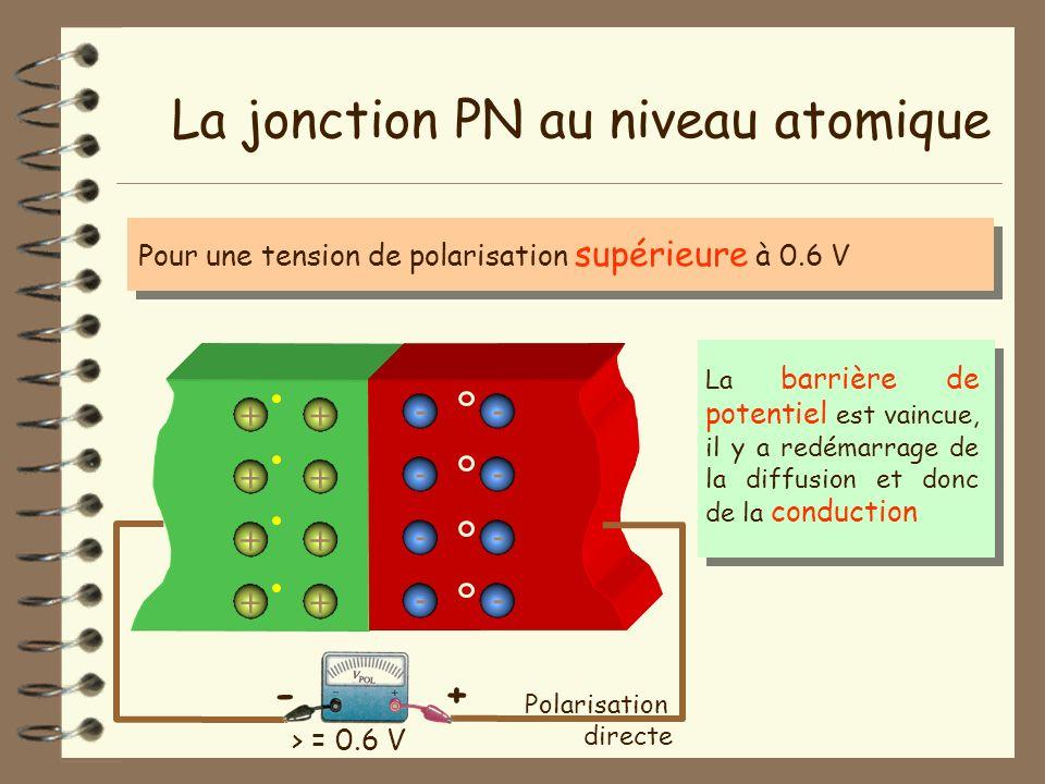 La jonction PN au niveau atomique - - - - + + + + + + + + - - - - Pour une tension de polarisation supérieure à 0.6 V > = 0.6 V Polarisation directe +