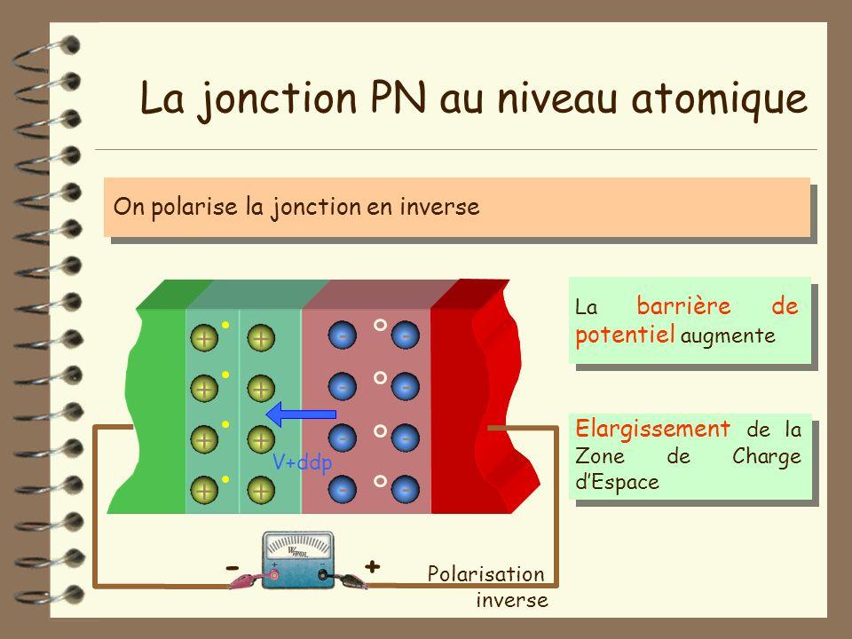La jonction PN au niveau atomique - - - - + + + + + + + + - - - - On polarise la jonction en inverse Polarisation inverse +- La barrière de potentiel
