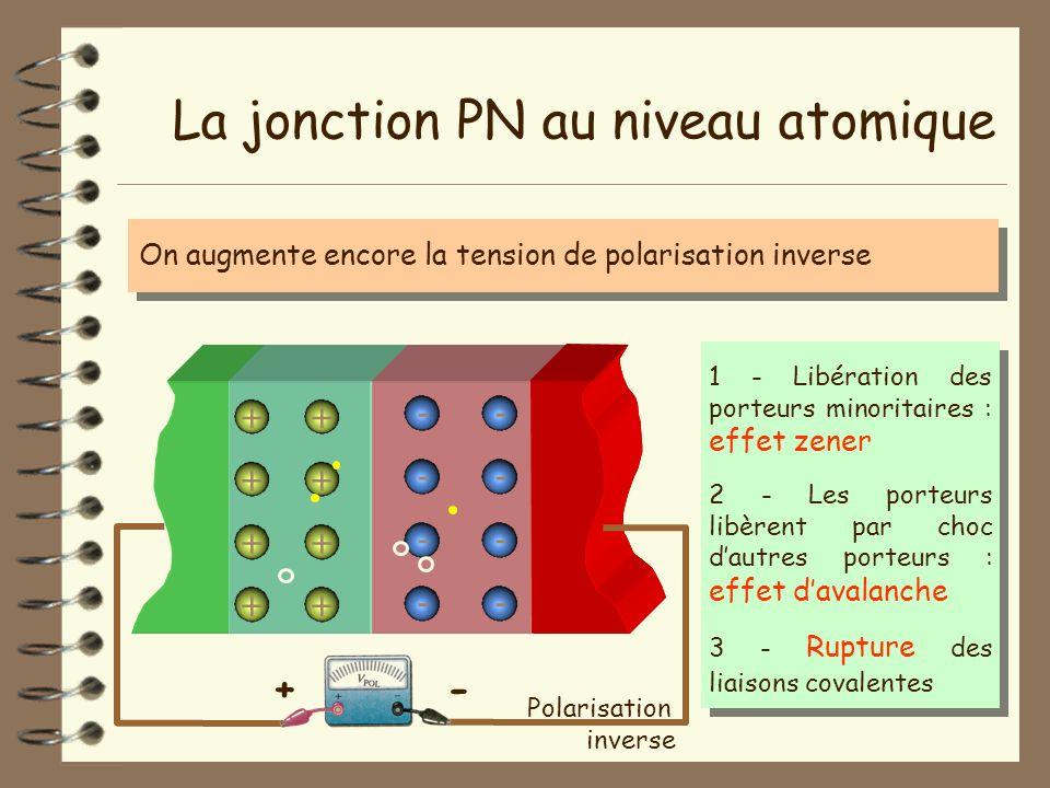 -+ La jonction PN au niveau atomique - - - - + + + + + + + + - - - - On augmente encore la tension de polarisation inverse Polarisation inverse 1 - Li