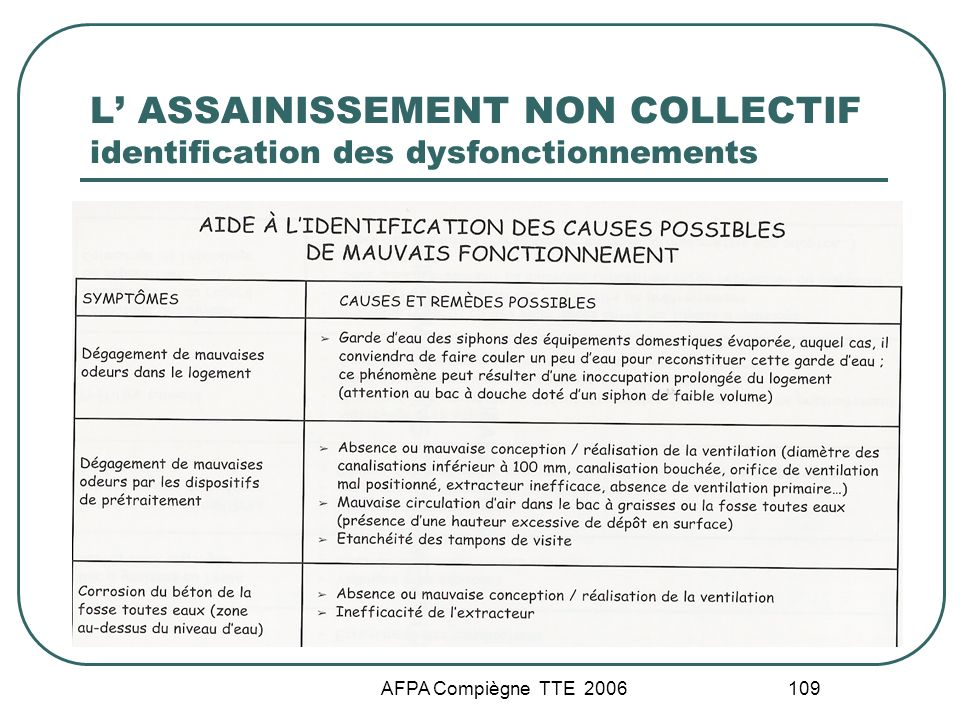 AFPA Compiègne TTE 2006 109 L ASSAINISSEMENT NON COLLECTIF identification des dysfonctionnements