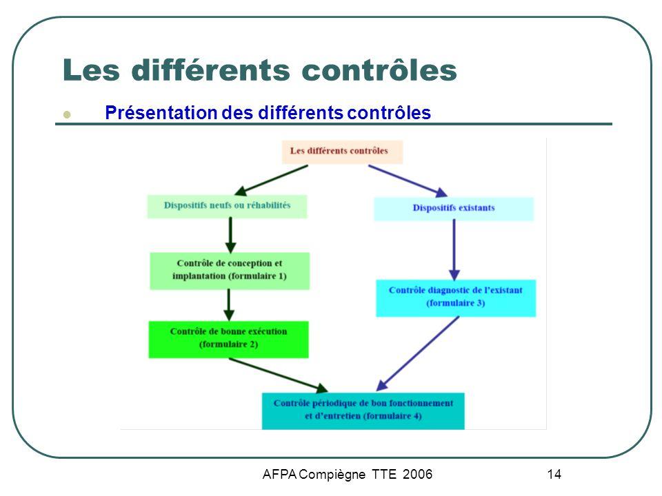 AFPA Compiègne TTE 2006 14 Les différents contrôles Présentation des différents contrôles