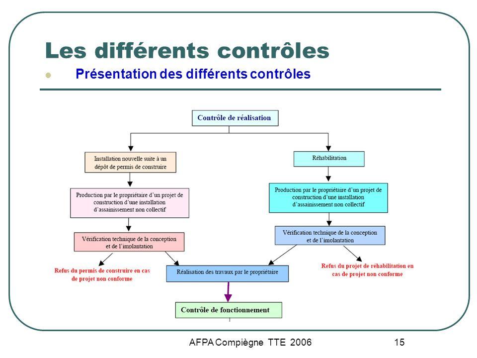 AFPA Compiègne TTE 2006 15 Les différents contrôles Présentation des différents contrôles
