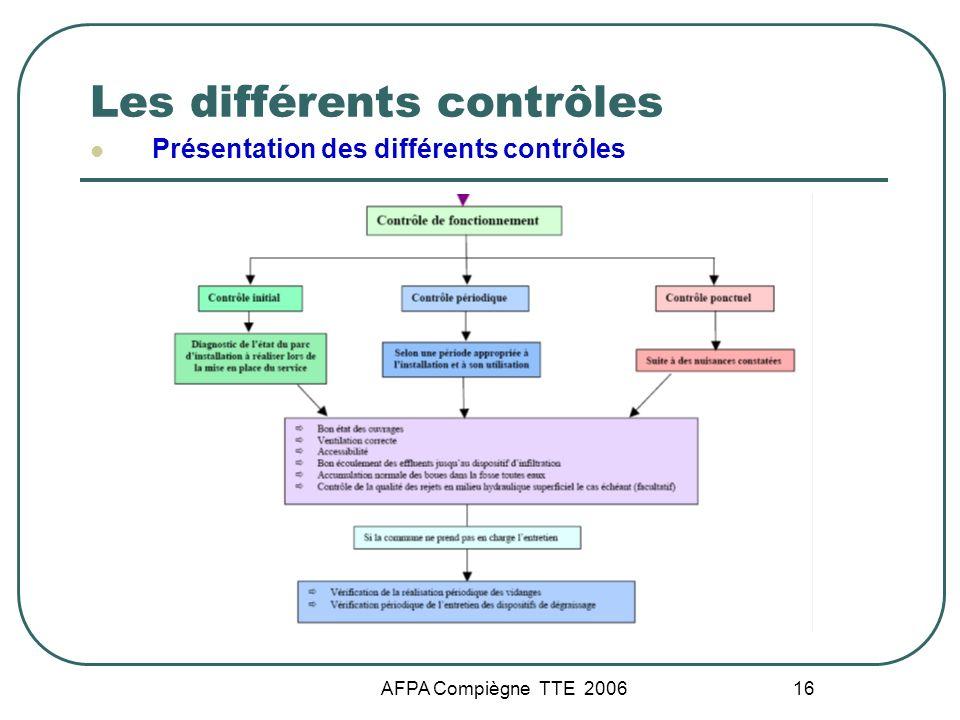 AFPA Compiègne TTE 2006 16 Les différents contrôles Présentation des différents contrôles