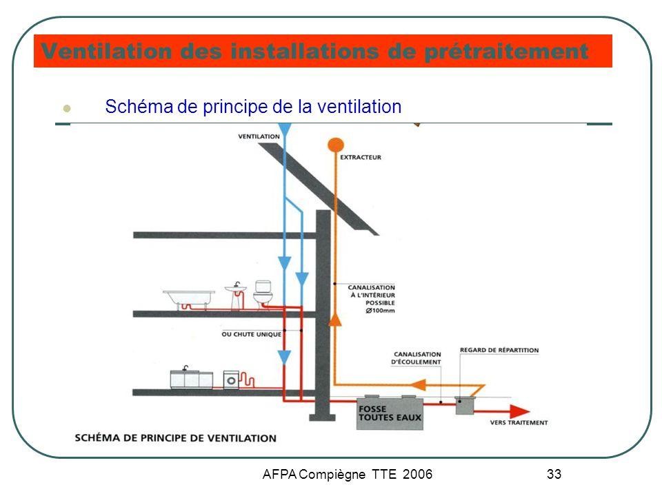 AFPA Compiègne TTE 2006 33 Ventilation des installations de prétraitement Schéma de principe de la ventilation