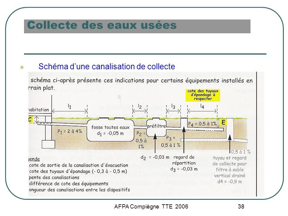 AFPA Compiègne TTE 2006 38 Collecte des eaux usées Schéma dune canalisation de collecte