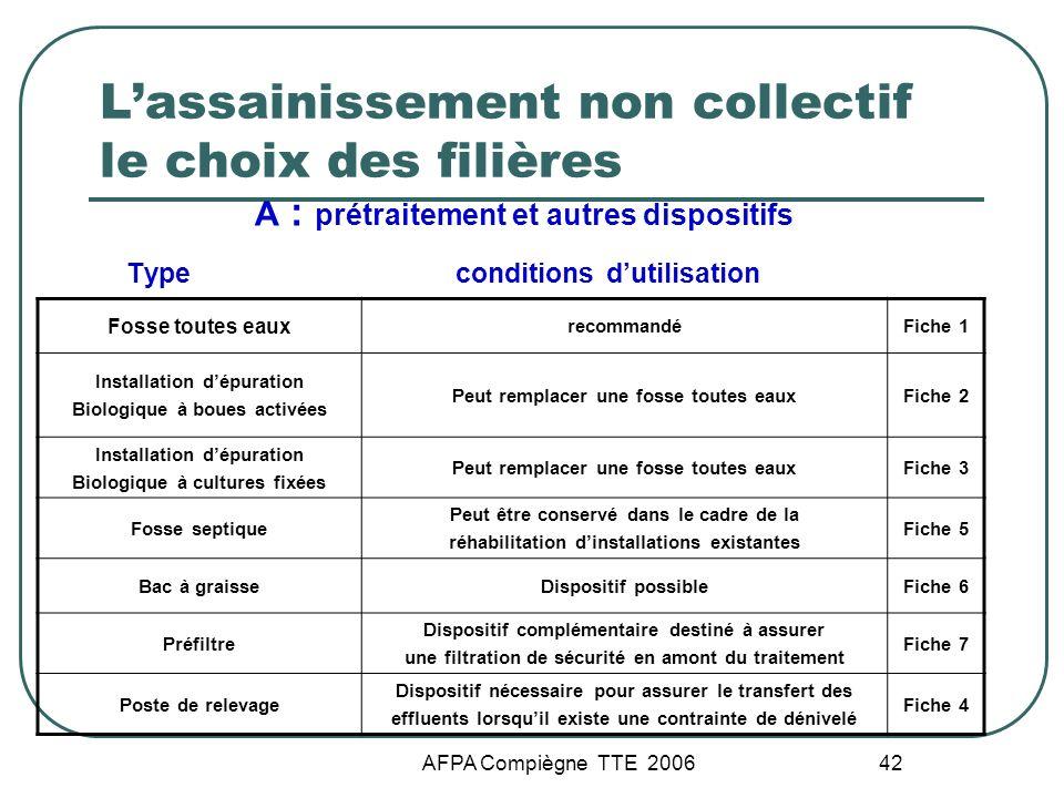 AFPA Compiègne TTE 2006 42 Lassainissement non collectif le choix des filières A : prétraitement et autres dispositifs Type conditions dutilisation Fo