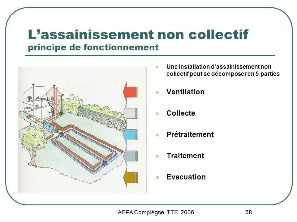 AFPA Compiègne TTE 2006 68 Lassainissement non collectif principe de fonctionnement Une installation dassainissement non collectif peut se décomposer