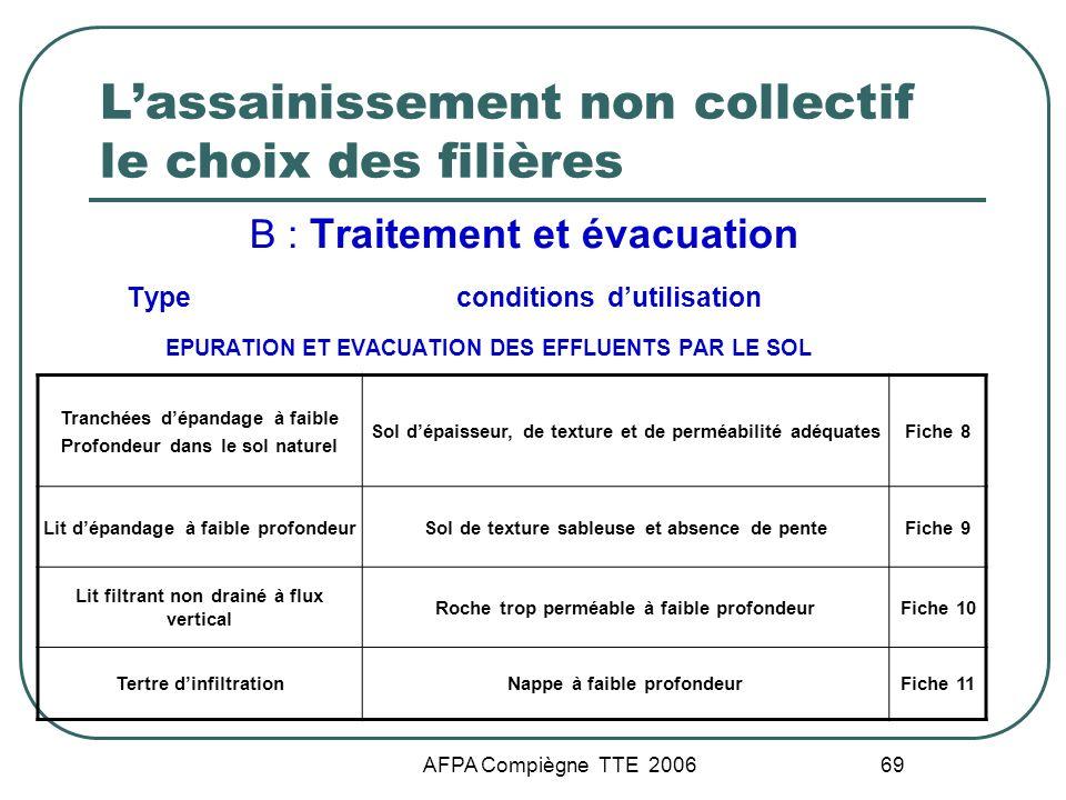 AFPA Compiègne TTE 2006 69 Lassainissement non collectif le choix des filières B : Traitement et évacuation Type conditions dutilisation EPURATION ET