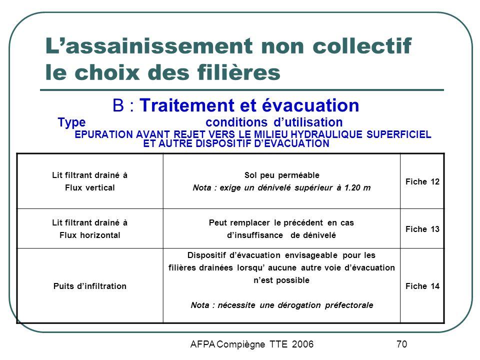AFPA Compiègne TTE 2006 70 Lassainissement non collectif le choix des filières B : Traitement et évacuation Type conditions dutilisation EPURATION AVA