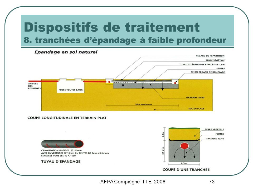 AFPA Compiègne TTE 2006 73 Dispositifs de traitement 8. tranchées dépandage à faible profondeur