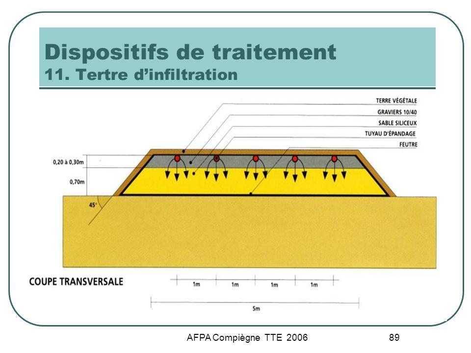 AFPA Compiègne TTE 2006 89 Dispositifs de traitement 11. Tertre dinfiltration