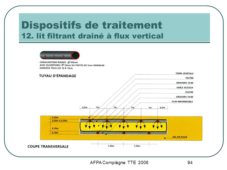 AFPA Compiègne TTE 2006 94 Dispositifs de traitement 12. lit filtrant drainé à flux vertical