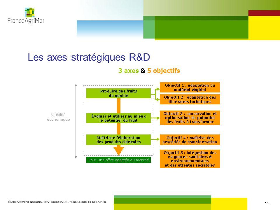 5 Déclinaison des 4 objectifs opérationnels Objectif 1 - Adaptation du matériel végétal: caractérisation et évaluation des variétés locales/européennes, méthode daide à la sélection.