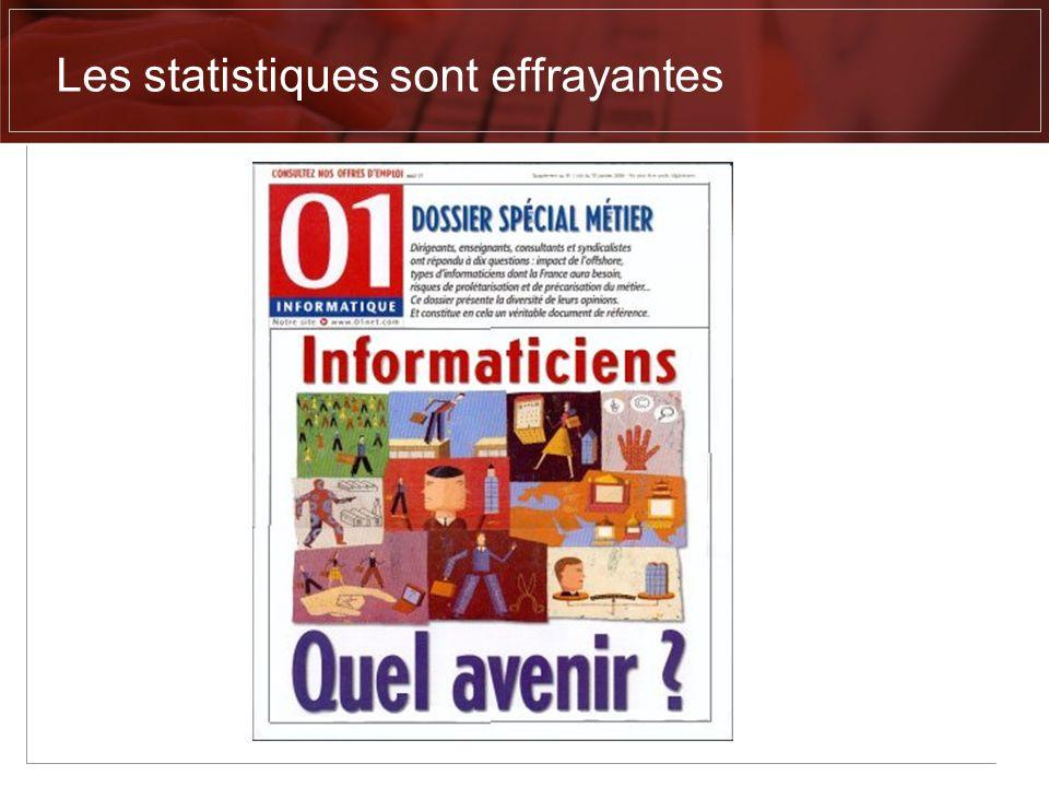 Origine des défauts 82% des entreprises françaises nont pas de processus post-mortem dévaluation des causes déchec (2) de leurs projets Source Martin & Leffinel (2) Source Borland, juin 2003, juin 2004 Code 7% Autre 10% Conception 27% Besoins 56% Sources derreurs