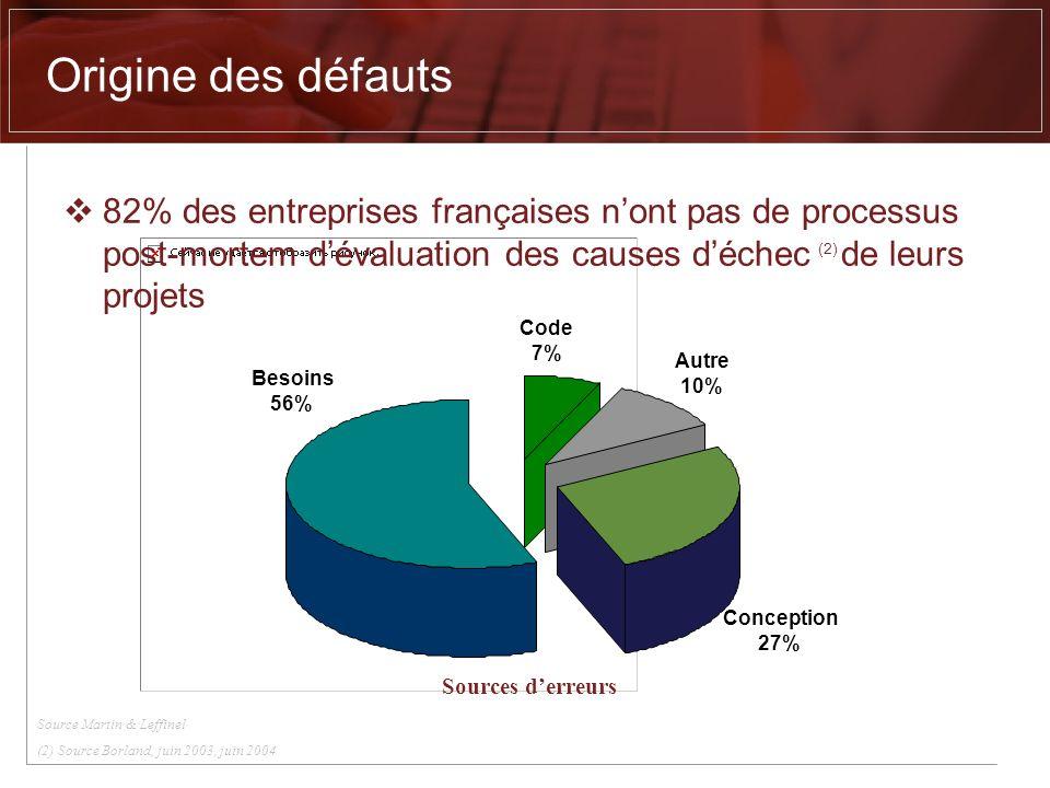 Origine des défauts 82% des entreprises françaises nont pas de processus post-mortem dévaluation des causes déchec (2) de leurs projets Source Martin