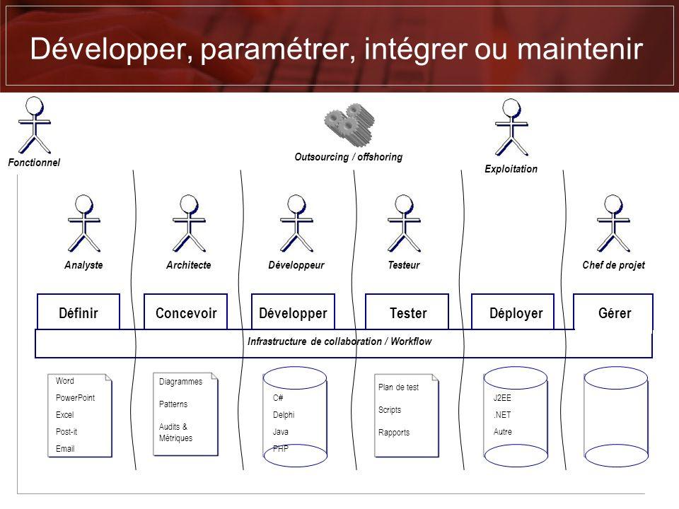Développer, paramétrer, intégrer ou maintenir Définir ConcevoirDévelopper Tester Déployer Gérer Infrastructure de collaboration / Workflow Word PowerP