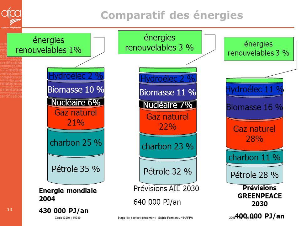 Code OSIA : 10030 Stage de perfectionnement - Guide Formateur © AFPA 2009 – V3 – DI DBTP. 13 Comparatif des énergies Pétrole 35 % Pétrole 32 % Pétrole