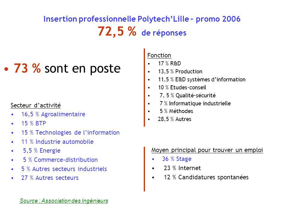 Insertion professionnelle à PolytechLille – promo 2006 72,5 % de réponses Lieu de travail 21 % en Ile de France 70,5 % en région (36 % N-PdC) 8,5 % à létranger Taille de lentreprise 44,5 % > 2000 salariés Salaire moyen dembauche 28 333 73 % sont en poste Source : Association des Ingénieurs Statut 83 % Cadre 8,5 % Non Cadre 8,5 % sans réponse (à létranger)
