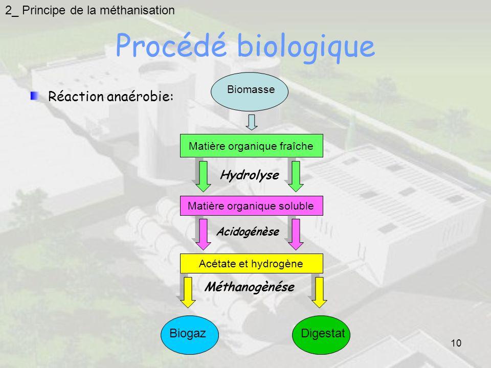 10 Procédé biologique Réaction anaérobie: Biomasse Matière organique fraîche Hydrolyse Matière organique soluble Acidogénèse Acétate et hydrogène Méth