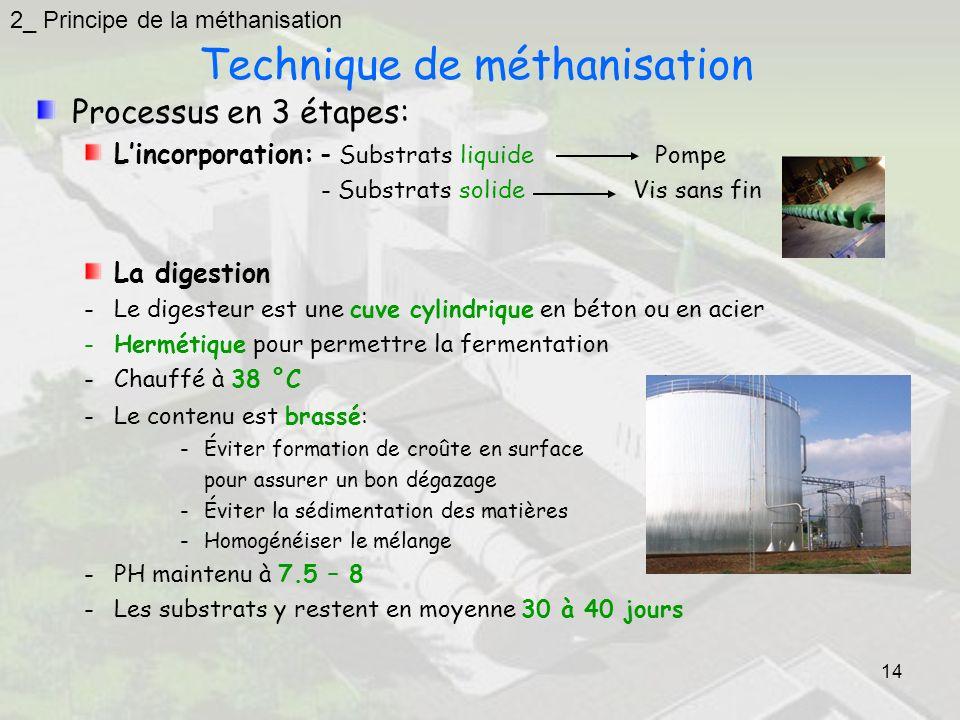 14 Technique de méthanisation Processus en 3 étapes: Lincorporation: - Substrats liquide Pompe - Substrats solide Vis sans fin La digestion -Le digesteur est une cuve cylindrique en béton ou en acier -Hermétique pour permettre la fermentation -Chauffé à 38 °C -Le contenu est brassé: -Éviter formation de croûte en surface pour assurer un bon dégazage -Éviter la sédimentation des matières -Homogénéiser le mélange -PH maintenu à 7.5 – 8 -Les substrats y restent en moyenne 30 à 40 jours 2_ Principe de la méthanisation