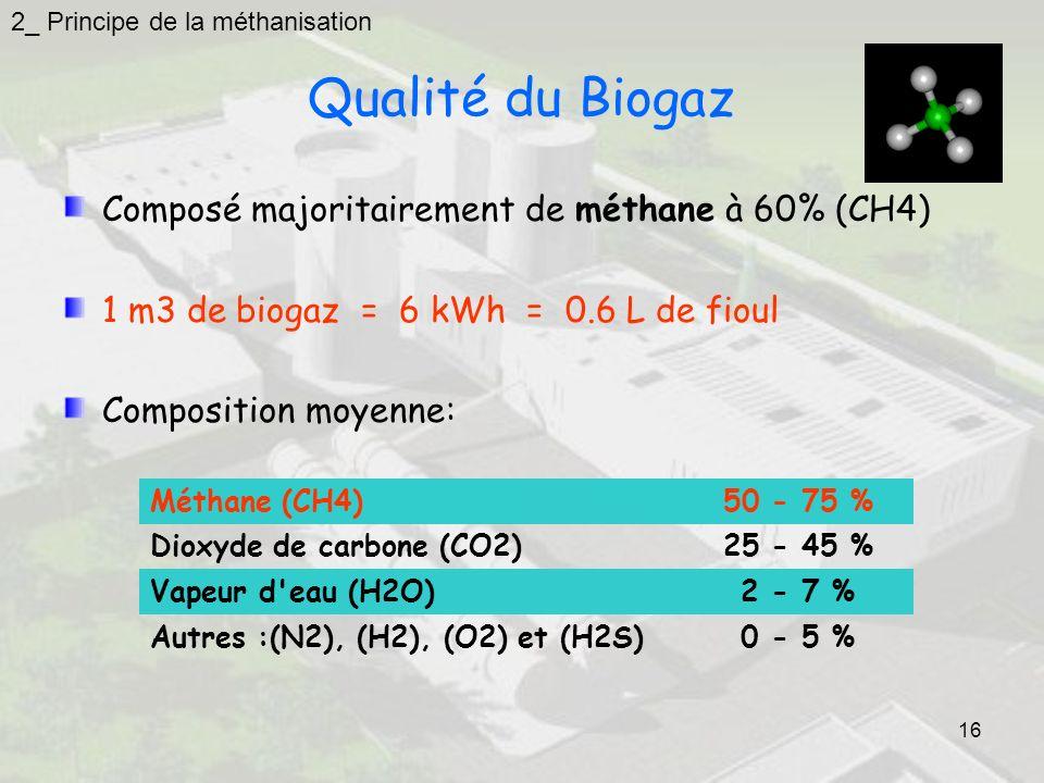 16 Qualité du Biogaz Composé majoritairement de méthane à 60% (CH4) 1 m3 de biogaz = 6 kWh = 0.6 L de fioul Composition moyenne: Méthane (CH4)50 - 75 % Dioxyde de carbone (CO2)25 - 45 % Vapeur d eau (H2O)2 - 7 % Autres :(N2), (H2), (O2) et (H2S)0 - 5 % 2_ Principe de la méthanisation