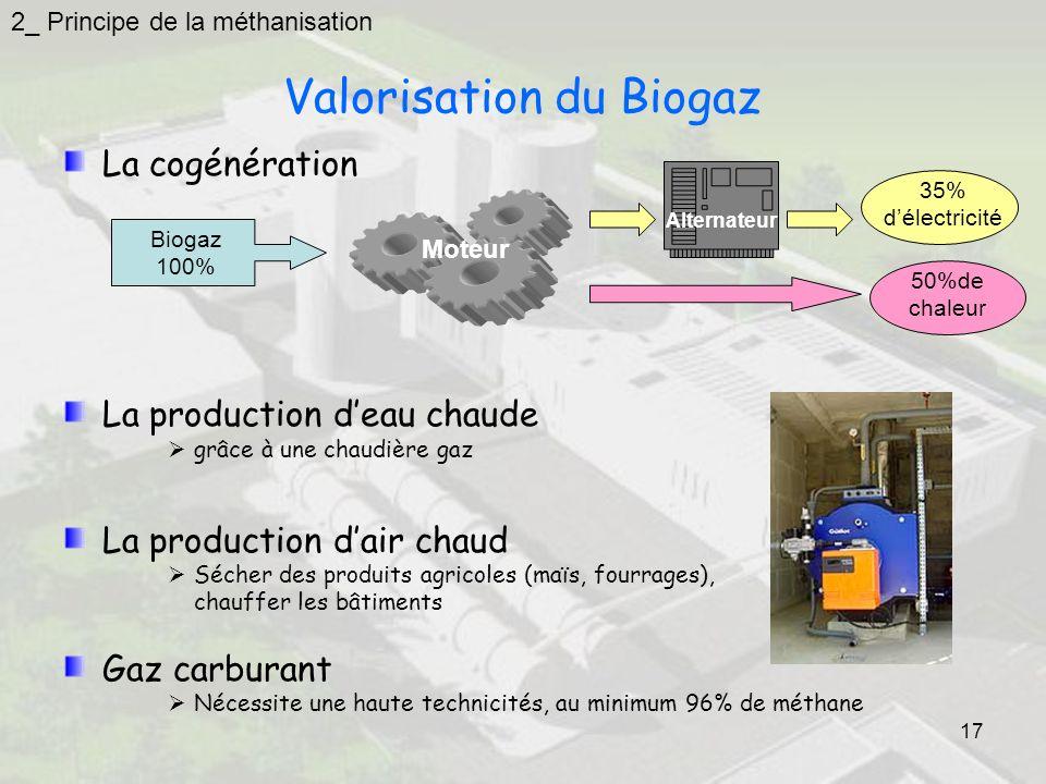 17 Valorisation du Biogaz La cogénération La production deau chaude grâce à une chaudière gaz La production dair chaud Sécher des produits agricoles (maïs, fourrages), chauffer les bâtiments Gaz carburant Nécessite une haute technicités, au minimum 96% de méthane Biogaz 100% Moteur Alternateur 35% délectricité 50%de chaleur 2_ Principe de la méthanisation