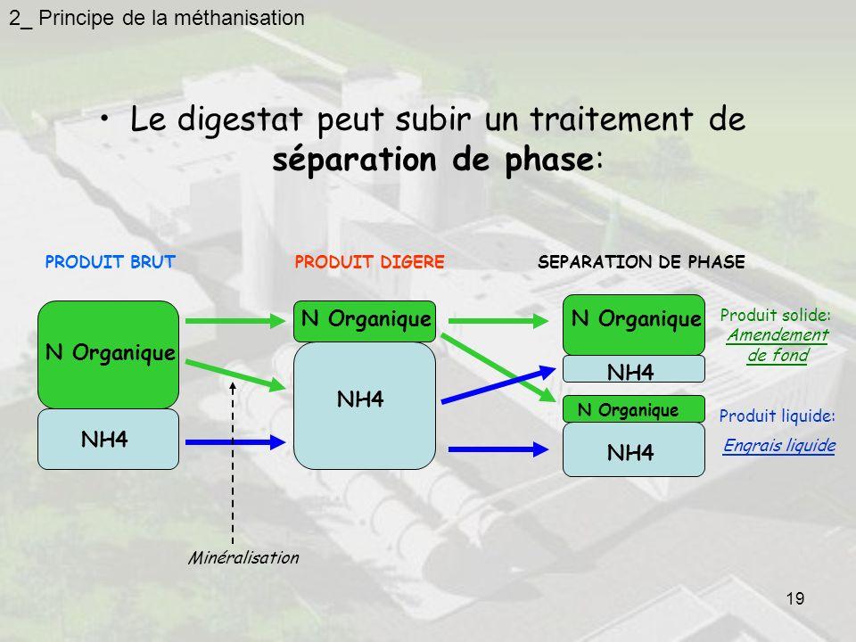 19 Le digestat peut subir un traitement de séparation de phase: N Organique NH4 PRODUIT BRUT NH4 N Organique NH4 N Organique NH4 SEPARATION DE PHASEPR