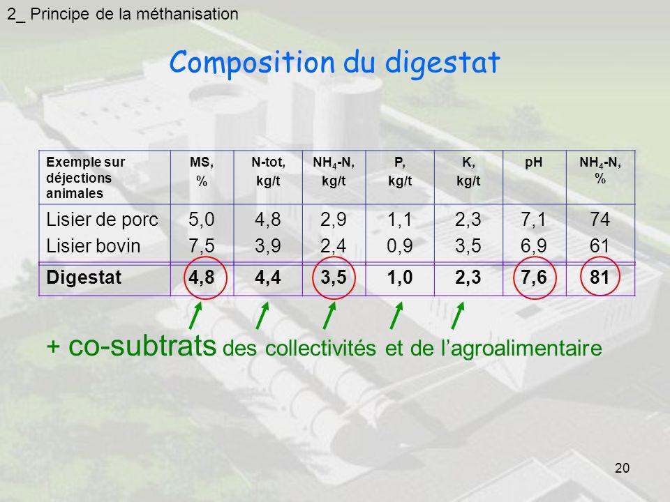 20 2_ Principe de la méthanisation Exemple sur déjections animales MS, % N-tot, kg/t NH 4 -N, kg/t P, kg/t K, kg/t pHNH 4 -N, % Lisier de porc Lisier bovin 5,0 7,5 4,8 3,9 2,9 2,4 1,1 0,9 2,3 3,5 7,1 6,9 74 61 Composition du digestat Digestat4,84,43,51,02,37,681 + co-subtrats des collectivités et de lagroalimentaire